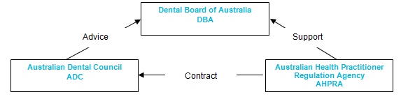 Dental Board, AHPRA, ADC Graph